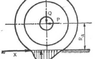 Линейность заднего колеса