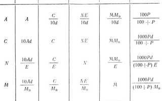 Философские проблемы химии. Смотреть что такое «Шапошник» в других словарях