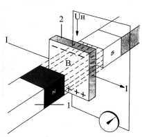 Зазор между генератором и датчиком холла