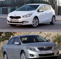 Лучше киа сид тойота королла. Какую машину лучше выбрать: сравнение Киа Сид или Тойота Королла? Toyota Corolla Японская легенда